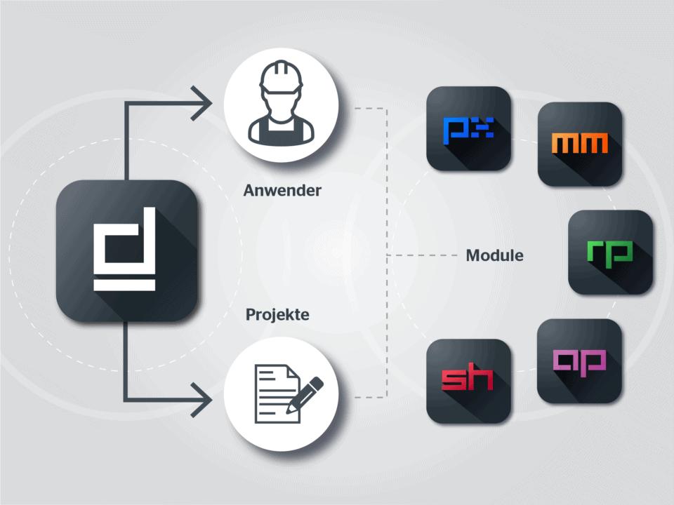 mydocma Plattform Grafik